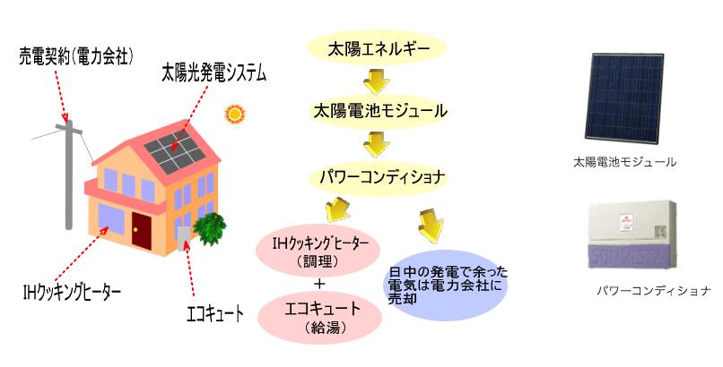 商品画像:住宅用太陽光発電システム